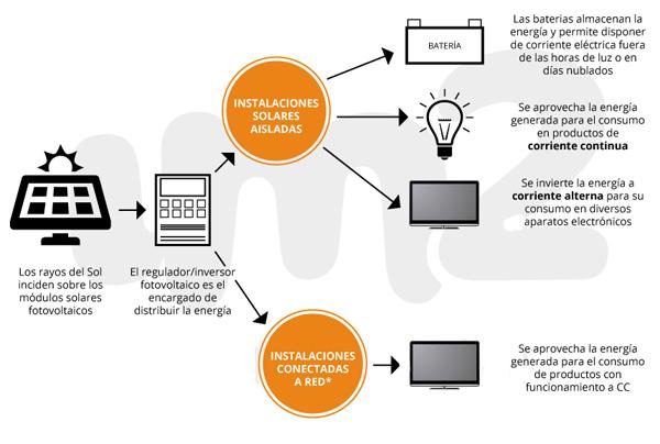 esquema-energia-solar